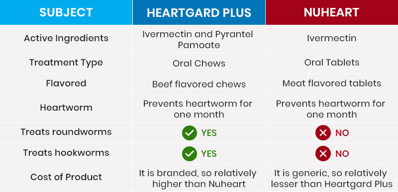 Heartgard & Nuheart Comparison